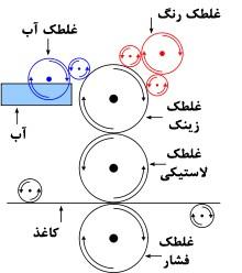 (شكل 1) شكل شماتيك ساز و كار چاپ افست